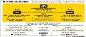 Inps, da Lunedì 11 Maggio 2015 la domanda bonus bebè : 1000 euro l