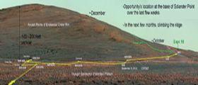 Marte : Opportunity inizia la scalata di Solander Point