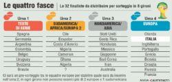 Sorteggio Mondiali Brasile 2014 Diretta tv e Streaming