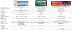 iPad Air 2, Nexus 9 e Galaxy Tab Pro 10.1 : Secondo voi qual' è il migliore da acquistare?