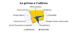 Qualità della vita : ecco dove si vive meglio in Italia
