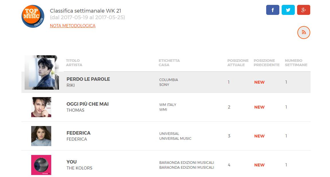 Le classifiche ufficiali Top Of The Music