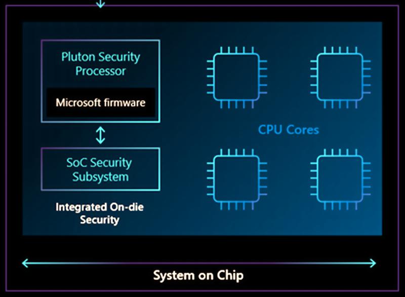 Microsoft presenta Pluton un nuovo processore