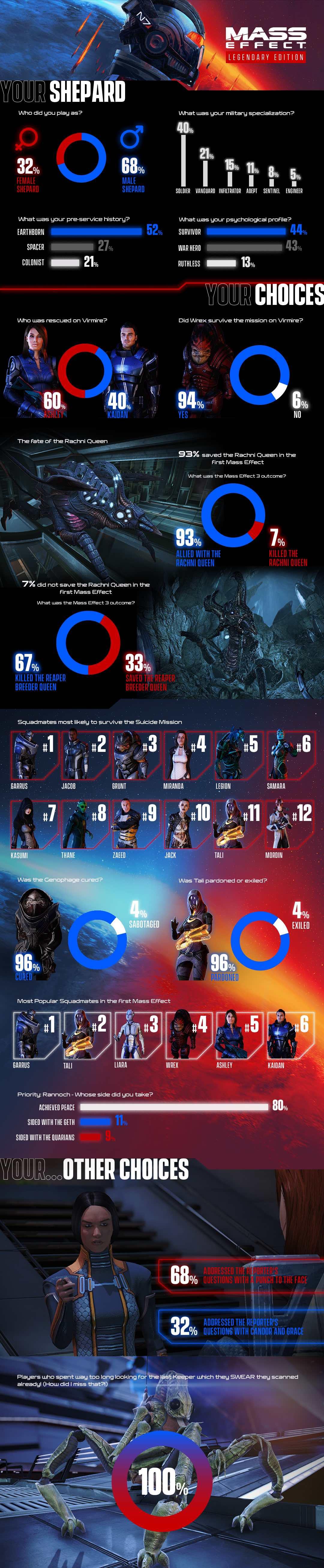 Mass Effect Legendary Edition - Il tuo Shepard, le tue scelte