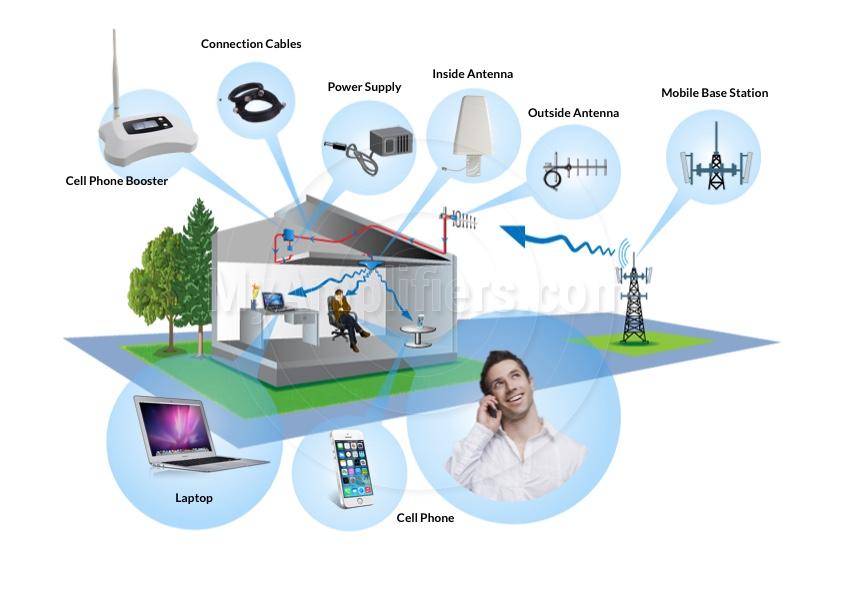 Ripetitore WiFi e 4G : Una soluzione efficace per migliorare la tua connessione Internet