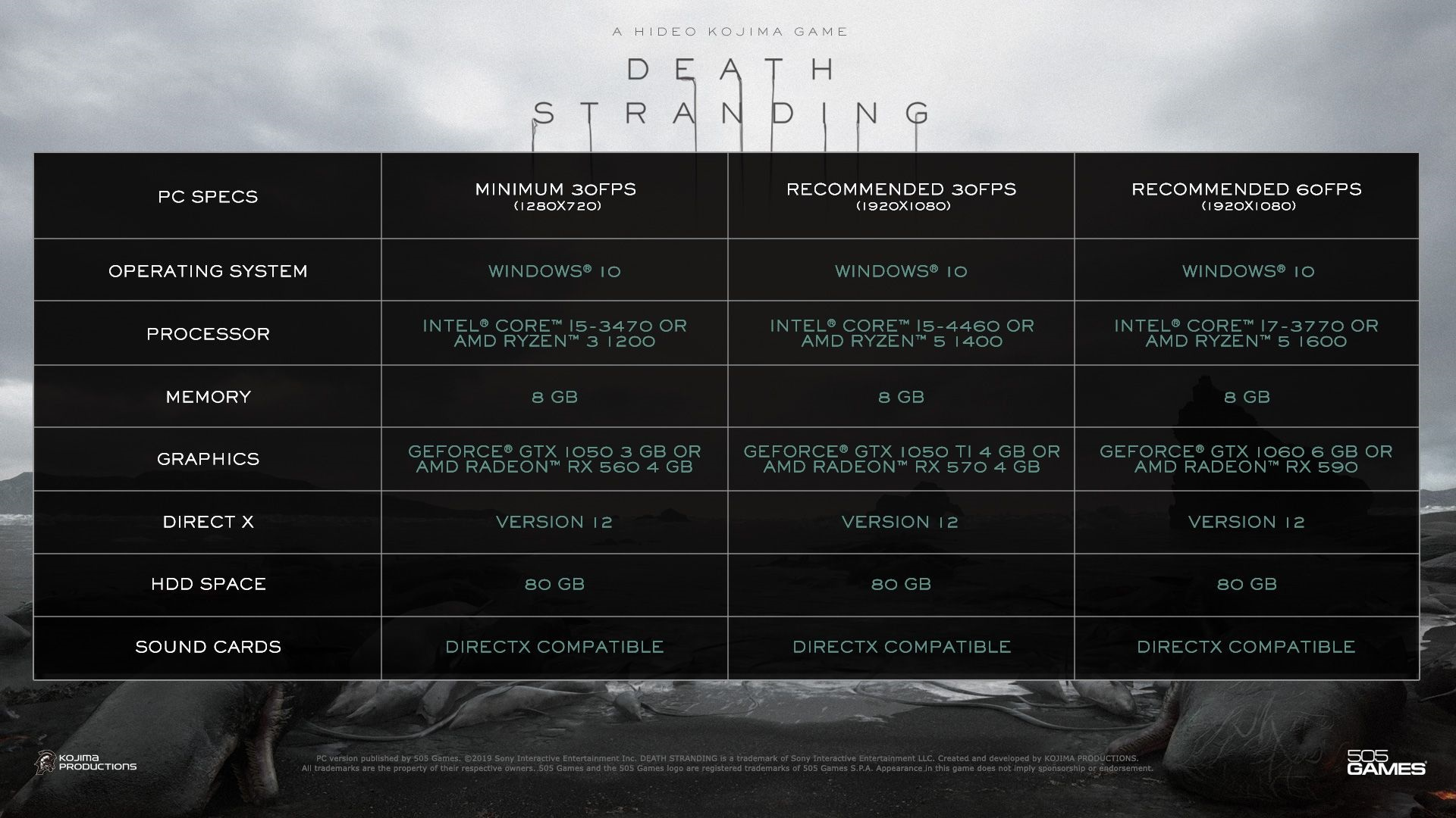 DEATH STRANDING PC – Rivelate le specifiche tecniche