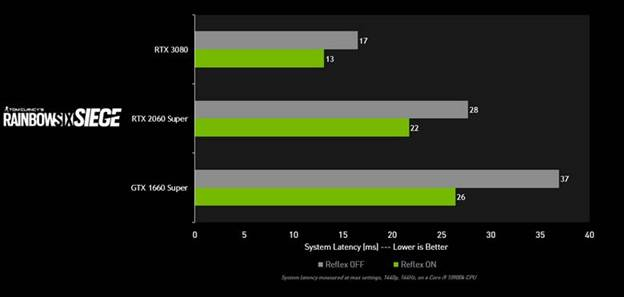 NVIDIA Reflex per Rainbow Six Siege, riduce la latenza del 30%