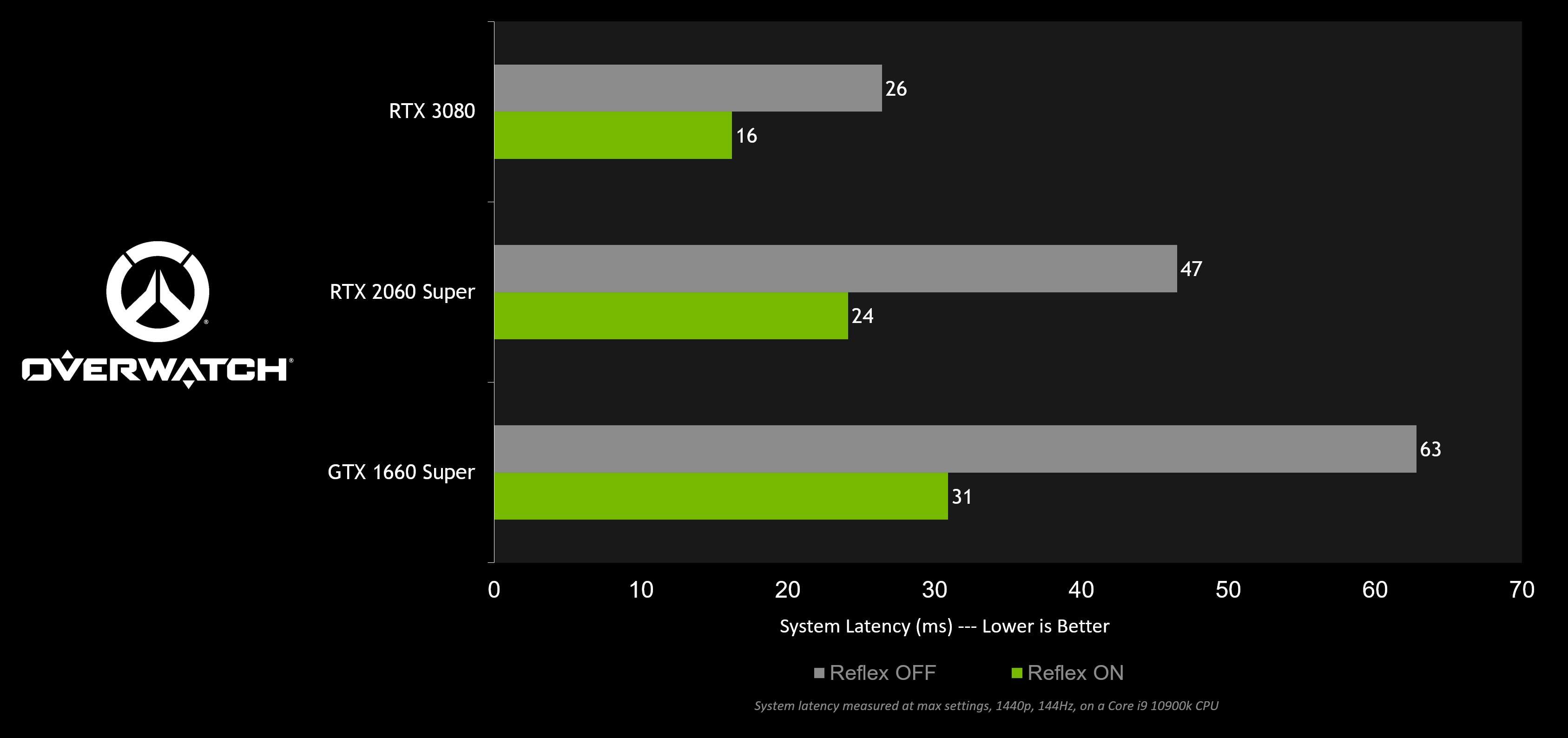 Overwatch assapora NVIDIA Reflex e il risultato è notevole