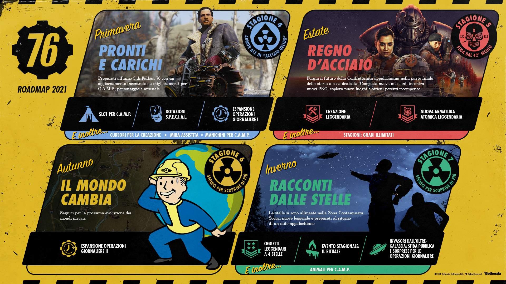 Fallout 76 – Svelata la nuova Roadmap