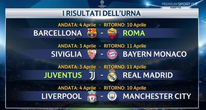 Champions League : Barcellona-Roma e Juventus-Real Madrid ai quarti di finale