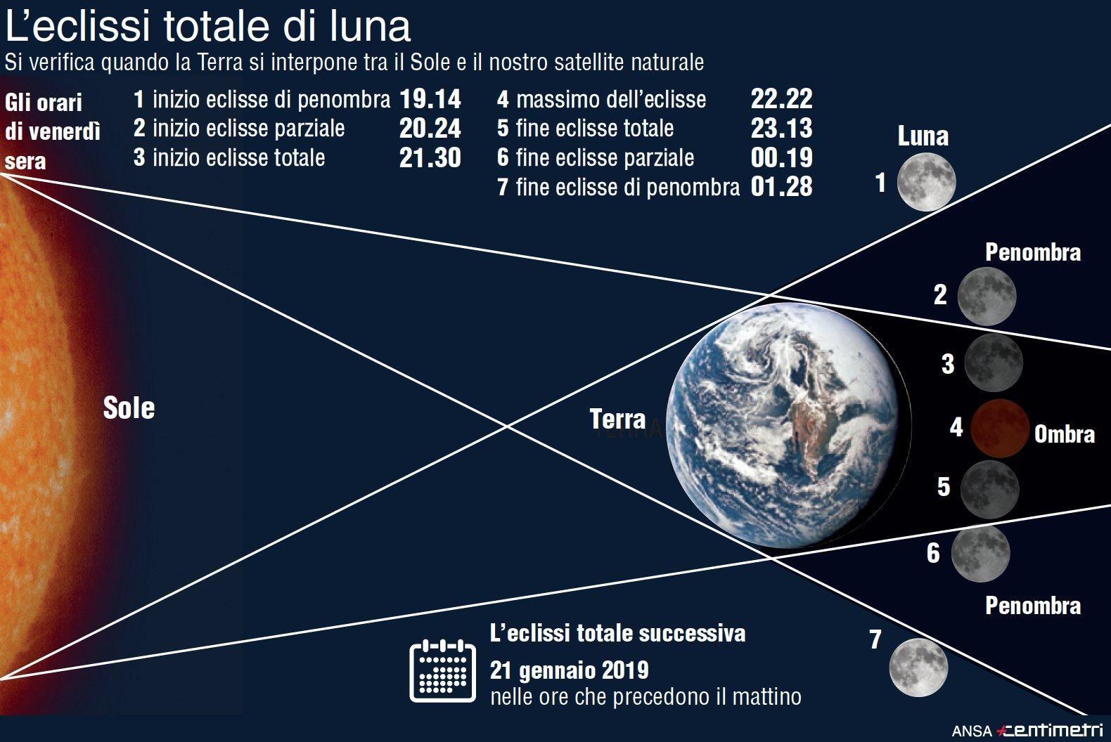27 luglio 2018, arriva l'eclissi totale più lunga del secolo : Durerà 103 minuti, luna rossa, stasera