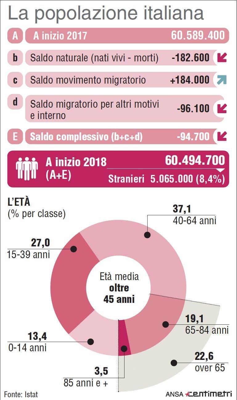Istat : italiani sempre più vecchi e minimo storico per le nascite