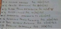 Incidente Bus Avellino : Nomi delle Vittime
