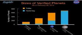 Incetta di pianeti extrasolari: da NASA Kepler altri 715 nuovi mondi