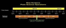New Horizons: manca poco a Plutone