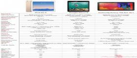 iPad Air 2, Nexus 9 e Galaxy Tab Pro 10.1 : Secondo voi qual