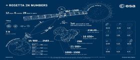 Un giorno alla fine della missione Rosetta : pronti all