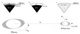 Tre modelli per Plutone in attesa della sonda della NASA New Horizons