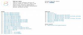 iOS 8.1 beta Download : Apple lo rilascia agli sviluppatori