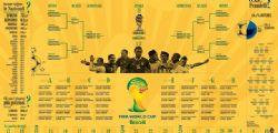 Mondiali Brasile 2014 : Squadre e Calendario ottavi di finale