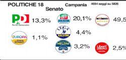 Diretta Voto 2018 : Crollo Pd, Renzi pensa alle dimissioni