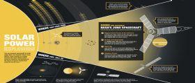 Juno batte il record di distanza per sonde ad energia solare