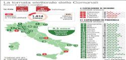 Exit poll - Elezioni Comunali : ha votato il 60,07%