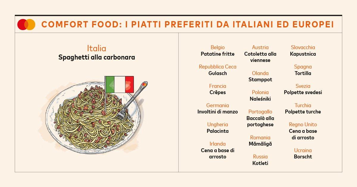 Oggi è il Carbonara Day, il giorno dedicato al piatto più amato dagli italiani, anche in tempi di pandemia